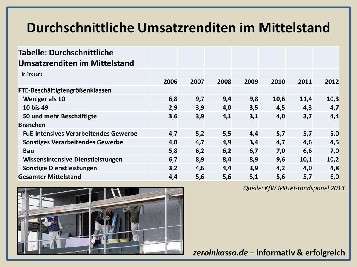 Durchschnittliche Umsatzrenditen im Mittelstand-1200